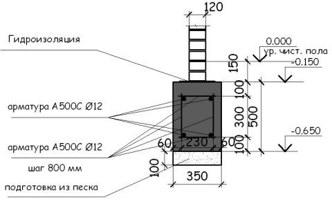 Кладка Как сделать фундамент под стену в полкирпича