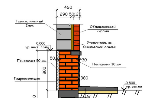 из чего построить дом