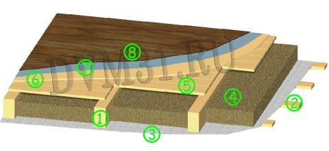 Конструкция деревянного перекрытия1